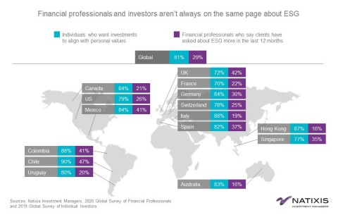 Financial professionals and investors aren't always on the same page about ESG (Graphic: Business Wire)