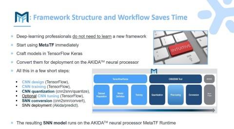 MetaTF Framework Structure and Workflow BrainChip (Graphic: Business Wire)