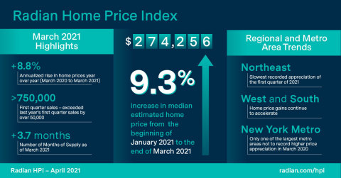 Radian Home Price Index (HPI) Infographic April 2021 (Graphic: Business Wire)