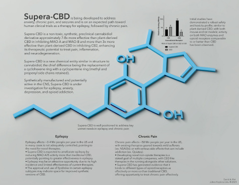 Supera-CBD is well positioned to address key unmet needs in epilepsy and chronic pain (Graphic: Business Wire)