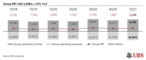 Group PBT USD 2,298m, +14% YoY (Graphic: UBS Group AG)