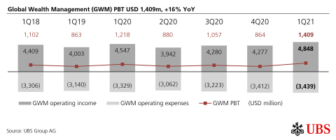 Global Wealth Management (GWM) PBT USD 1,409m, +16% YoY (Graphic: UBS Group AG)