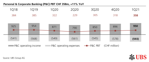 Personal & Corporate Banking (P&C) PBT CHF 358m, +11% YoY (Graphic: UBS Group AG)