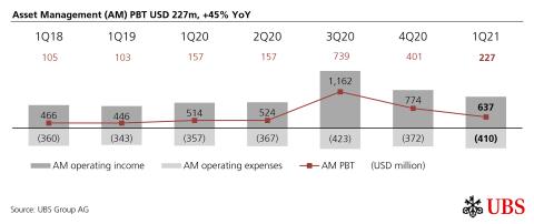 Asset Management (AM) PBT USD 227m, +45% YoY (Graphic: UBS Group AG)