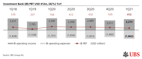 Investment Bank (IB) PBT USD 412m, (42%) YoY (Graphic: UBS Group AG)