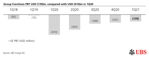 Group Functions PBT USD (139)m, compared with USD (410)m in 1Q20 (Graphic: UBS Group AG)
