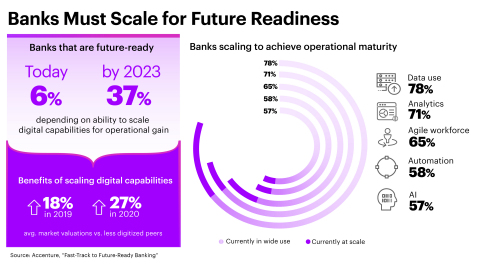 Banks Must Scale for Future Readiness (Graphic: Business Wire)