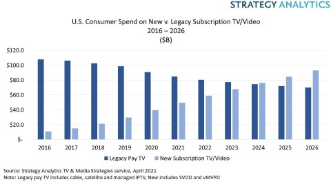 Figure 1. US Consumer Spend on New vs. Legacy Subscription TV /Video from 2016-2026 ($B)