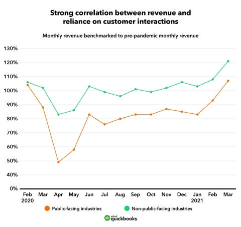 Strong correlation between revenue and reliance on customer interactions (Graphic: Intuit QuickBooks)
