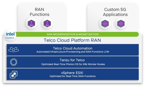 VMware Telco Cloud Platform RAN extends the benefits of network disaggregation and virtualization from the core to the RAN. (Graphic: Business Wire)