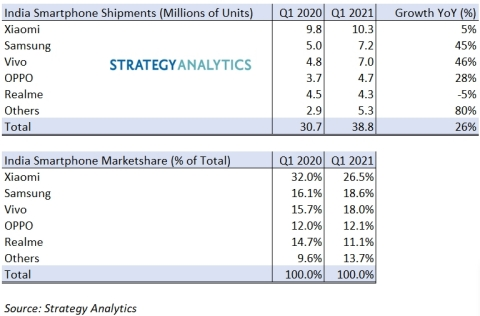 Exhibit 1: India Smartphone Shipments & Marketshare by Top Five Vendors (Graphic: Business Wire)