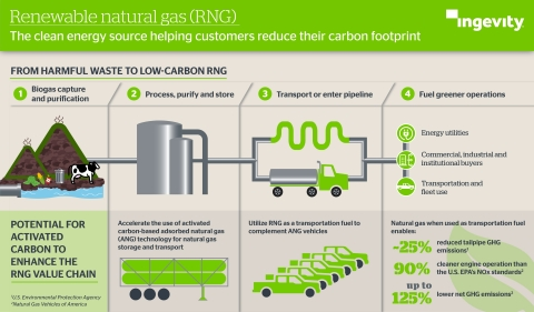 Renewable natural gas: the clean energy source helping customers reduce their carbon footprint.(Photo: Business Wire)