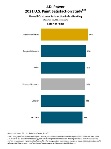 J.D. Power 2021 Paint Satisfaction Study (Graphic: Business Wire)