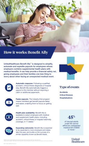 UnitedHealthcare Benefit Ally™ is a new claim integration program that is designed to simplify, automate and expedite payouts for employees whose employers combine medical benefits and supplemental health plans (accident, critical illness and hospital indemnity). Source: UnitedHealthcare