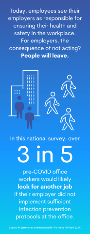 3 in 5 pre-COVID office workers would likely look for another job if their employer did not implement sufficient infection prevention protocols at the office. (Graphic: Business Wire)