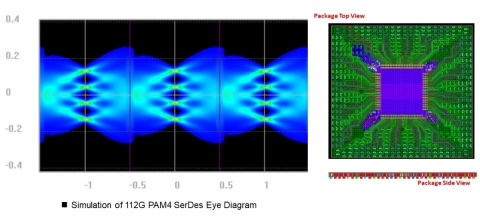 Left: GUC simulation results of a PAM4 112G LR lane shown in Cadence Sigrity™ SystemSI™ technology.  Right: Top and side view of a GUC network switch package design shown in Cadence Allegro® Package Designer Plus. (Graphic: Business Wire)