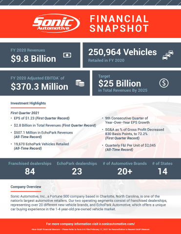 Sonic Automotive Financial Snapshot Infographic. (Graphic: Business Wire)