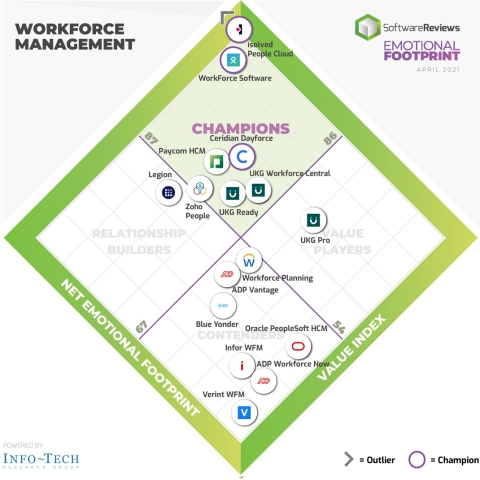 Best Workforce Management Software for Client Experience Announced by SoftwareReviews (Graphic: Business Wire)