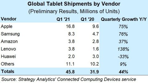 Figure 1. Q1 2021 Preliminary Tablet Vendor Shipments Chart (Graphic: Business Wire)