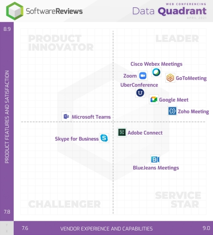 Best Web Conferencing Software Revealed by Users Through SoftwareReviews (Graphic: Business Wire)