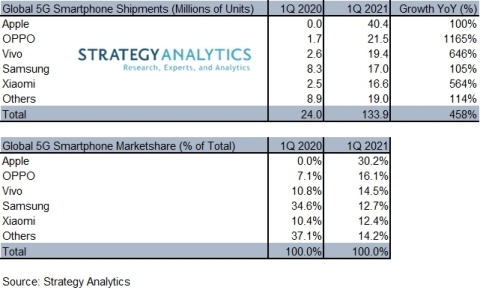 Exhibit 1: Global 5G Smartphone Shipments & Marketshare by Top-5 Vendors (numbers are rounded) (Graphic: Business Wire)