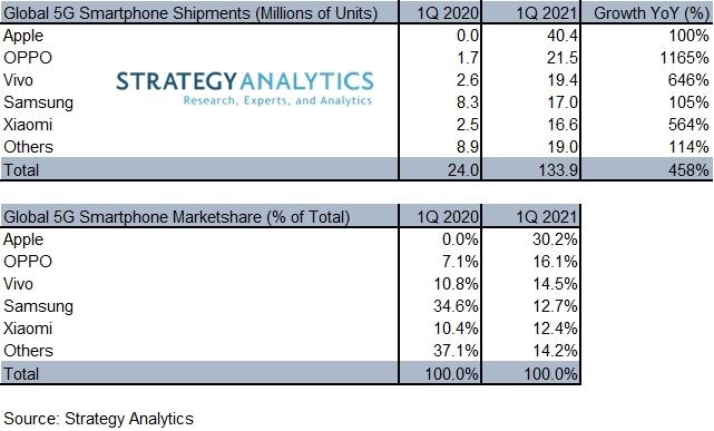 5G Smartphone Marketshare Q1 2021