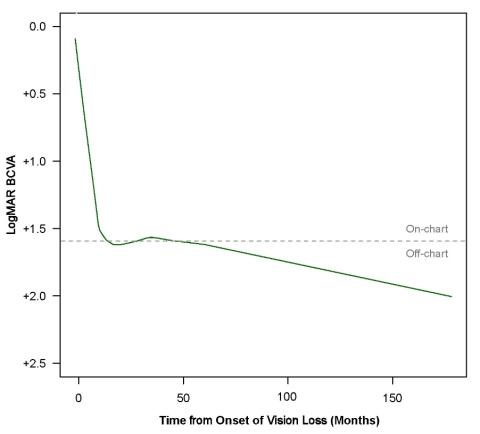 Figure 1. Evolution de l'acuité visuelle chez les patients atteints de NOHL ND4 âgés d'au moins 15 ans au début de la perte de vision (Graphic: Business Wire)
