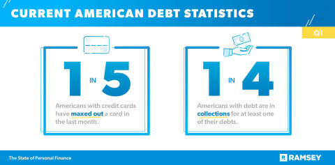 "The Ramsey Solutions Q1 State of Personal Finance study reveals that 1 in 5 Americans with a credit card have ""maxed it out"" in the last month, and 1 in 4 Americans with debt are in collections for at least one of their debts. (Photo: Business Wire)"