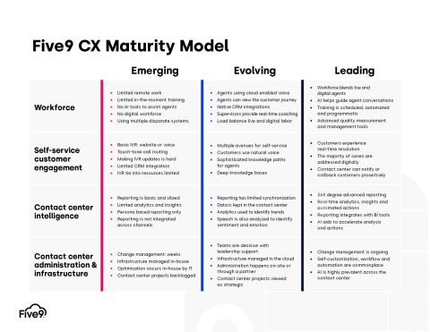 The Five9 CX Maturity Model is a framework to help enterprises chart a path to digital customer experience maturity. (Graphic: Five9)