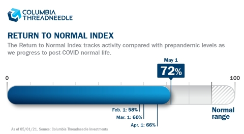 The Columbia Threadneedle Return to Normal Index as of May 1, 2021.