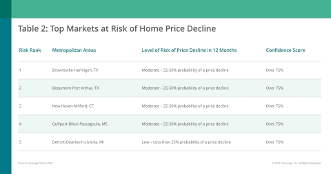 CoreLogic Top Markets at Risk of Home Price Decline; March 2021 (Graphic: Business Wire)