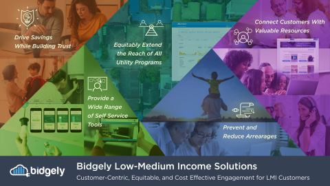 The Bidgely Low-Medium Income Solution enables utilities to more accurately identify and engage LMI customers, leveraging data-driven analytics to personalize no-cost and low-cost energy efficiency recommendations. (Photo: Business Wire)