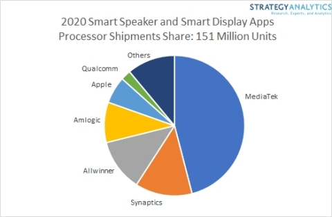 Figure 1. 2020 Smart Speaker and Smart Display Apps Processor Shipments Share: 151 Million Units (Graphic: Business Wire)