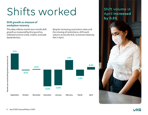 UKG's high frequency shift data for April, captured in its Workforce Activity Report, found -0.3% shift growth, tempering expectations of a second straight month of strong jobs creation.