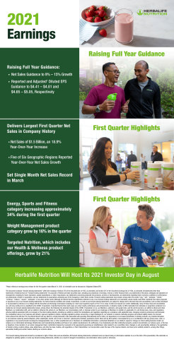 Herbalife Nutrition Raises Full Year 2021 Guidance; Reports Record First Quarter Net Sales with Growth of 18.9% Versus Prior Year  (Graphic: Business Wire)