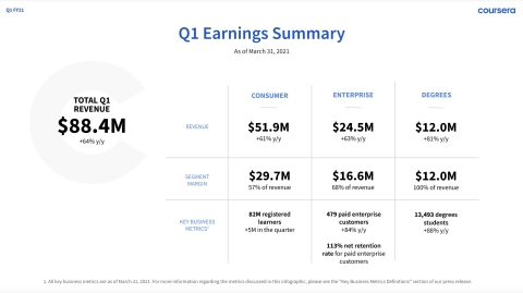 Coursera Q1 FY21 Earnings Infographic (Graphic: Coursera)