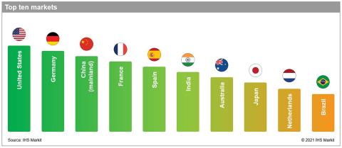 Top 10 markets. IHS Markit Global Renewable Markets Attractiveness Rankings. (Source: IHS Markit)