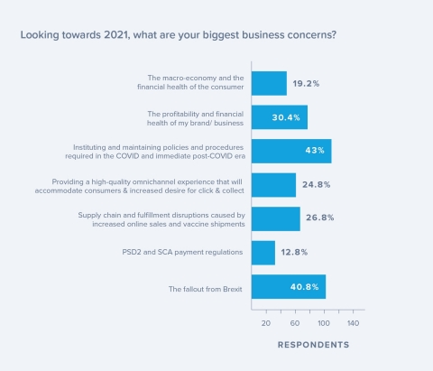 Looking towards 2021, what are your biggest business concerns? (Graphic: Business Wire)