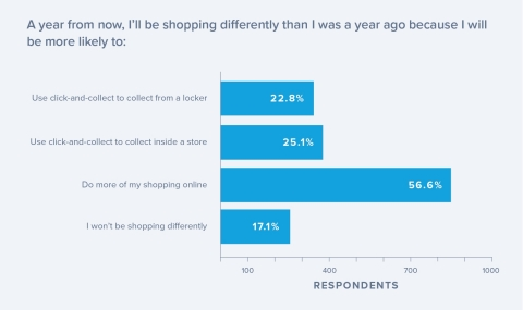 Graph about future shopping habits