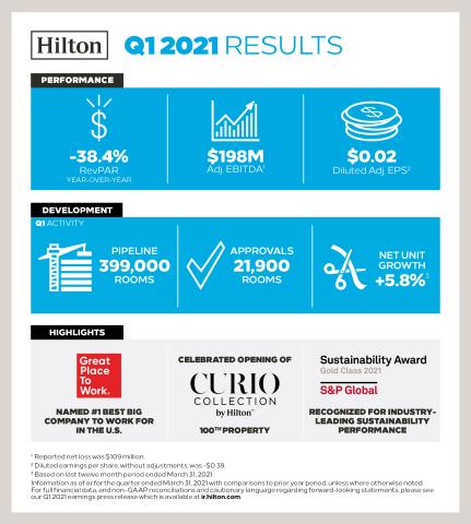 Hilton reports first quarter 2021 results (Photo: Hilton)
