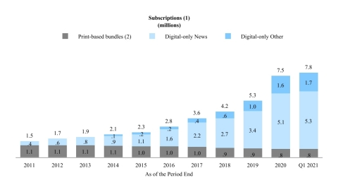 """We believe that the significant growth over the last several years in subscriptions to The Times's products demonstrates the success of our """"subscription-first"""" strategy and the willingness of our readers to pay for high-quality journalism. The following charts illustrate the growth in net digital-only subscription additions and corresponding subscription revenues as well as the relative stability of our print domestic home delivery subscription products since the launch of the digital pay model in 2011.  (1) Amounts may not add due to rounding. (2) Print domestic home delivery subscriptions include free access to some of our digital products. (3) Print Other includes single-copy, NYT International and other subscription revenues. Note: Revenues for 2012 and 2017 include the impact of an additional week. (Graphic: Business Wire)"""
