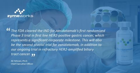 FDA cleared the IND for Zanidatamab's first randomized Phase 3 trial in first line HER2-positive gastric cancer. (Photo: Business Wire)