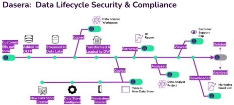 Dasera: Data Lifecycle Security & Compliance (Graphic: Business Wire)