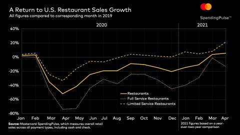 A Return to U.S. Restaurant Sales Growth (Graphic: Business Wire)