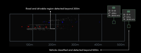 Aeva 4D LiDAR detects and classifies dark objects at ultra long distances, including vehicles beyond 500m and pedestrians and bicycles beyond 350m. (Graphic: Business Wire)