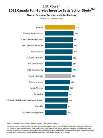 J.D. Power 2021 Canada Full-Service Investor Satisfaction Study (Graphic: Business Wire)
