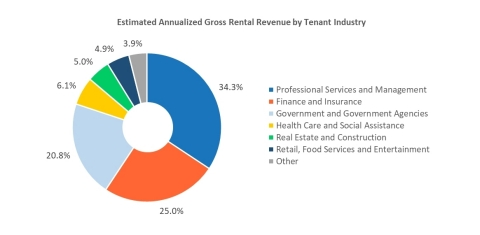 Q1 2021 Revenue by Tenant Industry (Graphic: Business Wire)