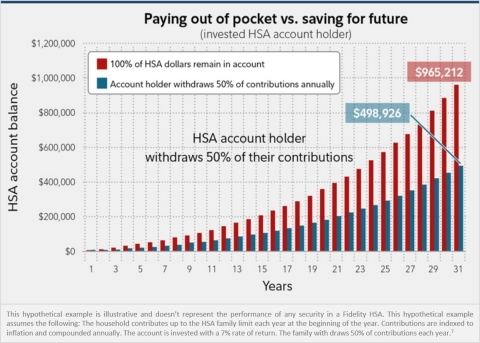 The ability to invest contributions for potential growth, tax-free, is one of the most valuable aspects of a health savings account (HSA), but it is also one of the most underutilized. This hypothetical from Fidelity Investments illustrates how the power of investing in an HSA can help potentially grow savings to address future expenses, especially for those with time on their side. (Graphic: Business Wire)