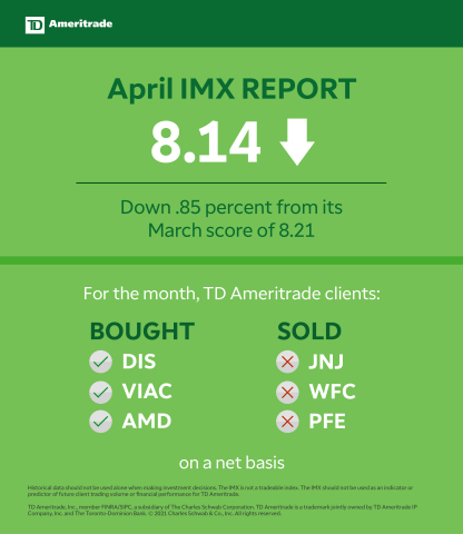TD Ameritrade May 2021 Investor Movement Index (Graphic: TD Ameritrade)