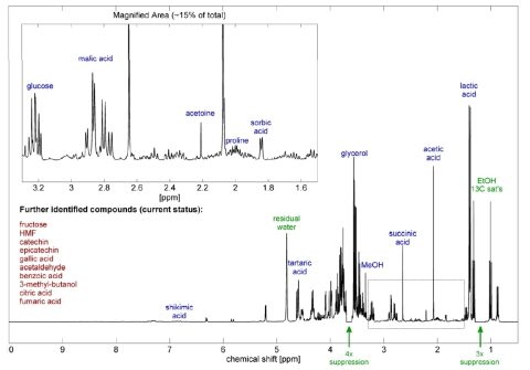 1H 400 MHz FT-NMR spectra of wine with assignments for precise, label-free quantitation (Graphic: Business Wire)